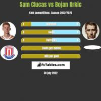 Sam Clucas vs Bojan Krkic h2h player stats