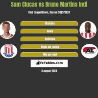 Sam Clucas vs Bruno Martins Indi h2h player stats
