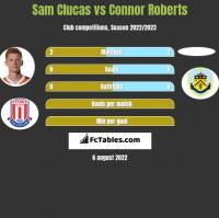 Sam Clucas vs Connor Roberts h2h player stats