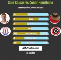 Sam Clucas vs Conor Hourihane h2h player stats