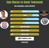Sam Clucas vs Conor Townsend h2h player stats