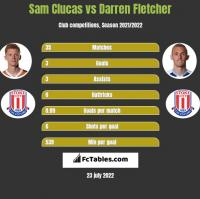 Sam Clucas vs Darren Fletcher h2h player stats