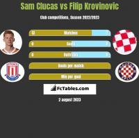 Sam Clucas vs Filip Krovinovic h2h player stats