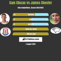 Sam Clucas vs James Chester h2h player stats