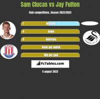 Sam Clucas vs Jay Fulton h2h player stats