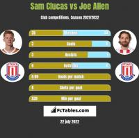 Sam Clucas vs Joe Allen h2h player stats