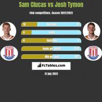 Sam Clucas vs Josh Tymon h2h player stats