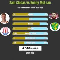 Sam Clucas vs Kenny McLean h2h player stats