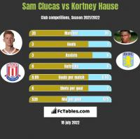 Sam Clucas vs Kortney Hause h2h player stats
