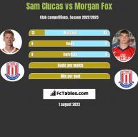 Sam Clucas vs Morgan Fox h2h player stats