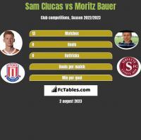 Sam Clucas vs Moritz Bauer h2h player stats