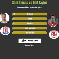 Sam Clucas vs Neil Taylor h2h player stats