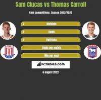 Sam Clucas vs Thomas Carroll h2h player stats