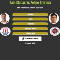 Sam Clucas vs Felipe Araruna h2h player stats