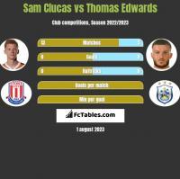 Sam Clucas vs Thomas Edwards h2h player stats