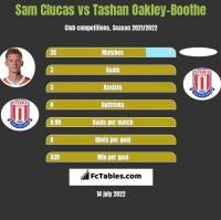 Sam Clucas vs Tashan Oakley-Boothe h2h player stats