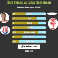 Sam Clucas vs Lasse Soerensen h2h player stats
