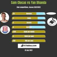 Sam Clucas vs Yan Dhanda h2h player stats