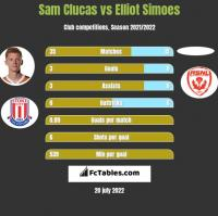 Sam Clucas vs Elliot Simoes h2h player stats