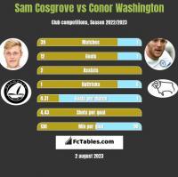 Sam Cosgrove vs Conor Washington h2h player stats