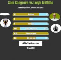 Sam Cosgrove vs Leigh Griffiths h2h player stats
