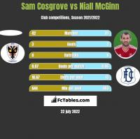 Sam Cosgrove vs Niall McGinn h2h player stats