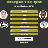 Sam Cosgrove vs Uche Ikpeazu h2h player stats