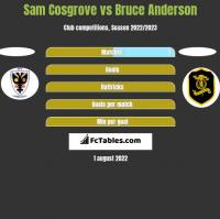 Sam Cosgrove vs Bruce Anderson h2h player stats