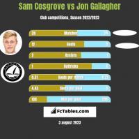 Sam Cosgrove vs Jon Gallagher h2h player stats