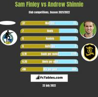 Sam Finley vs Andrew Shinnie h2h player stats