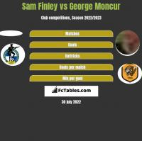 Sam Finley vs George Moncur h2h player stats