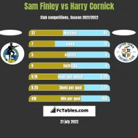 Sam Finley vs Harry Cornick h2h player stats