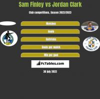 Sam Finley vs Jordan Clark h2h player stats