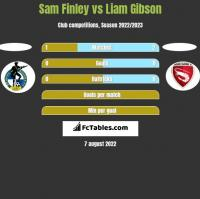 Sam Finley vs Liam Gibson h2h player stats