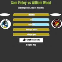 Sam Finley vs William Wood h2h player stats