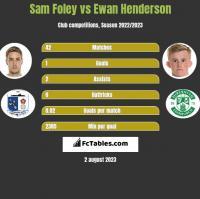 Sam Foley vs Ewan Henderson h2h player stats