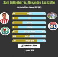 Sam Gallagher vs Alexandre Lacazette h2h player stats