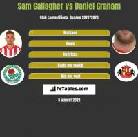 Sam Gallagher vs Daniel Graham h2h player stats