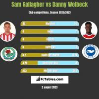 Sam Gallagher vs Danny Welbeck h2h player stats