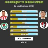 Sam Gallagher vs Dominic Solanke h2h player stats