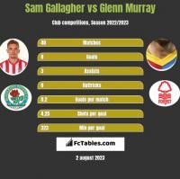 Sam Gallagher vs Glenn Murray h2h player stats