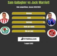 Sam Gallagher vs Jack Marriott h2h player stats