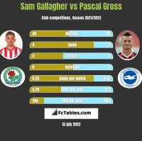 Sam Gallagher vs Pascal Gross h2h player stats