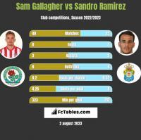 Sam Gallagher vs Sandro Ramirez h2h player stats