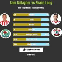 Sam Gallagher vs Shane Long h2h player stats