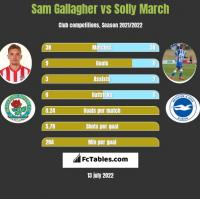Sam Gallagher vs Solly March h2h player stats