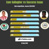 Sam Gallagher vs Success Isaac h2h player stats