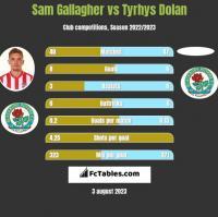 Sam Gallagher vs Tyrhys Dolan h2h player stats