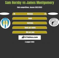 Sam Hornby vs James Montgomery h2h player stats
