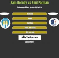 Sam Hornby vs Paul Farman h2h player stats
